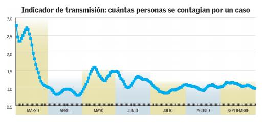 peak de contagios
